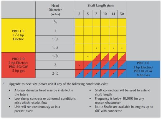 Northrock Vibrators Power Source Indicator Chart